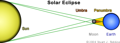 Solar Eclipse Diagram Labeled.Earth S Moon