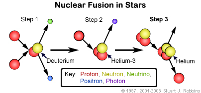 pp Chain for Fusion in Stars
