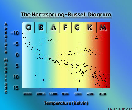 The hertzsprung russell diagram what it is h r diagram ccuart Image collections